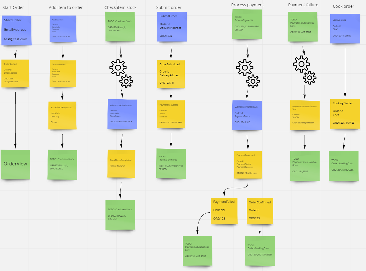 a view of different system scenarios / workflows