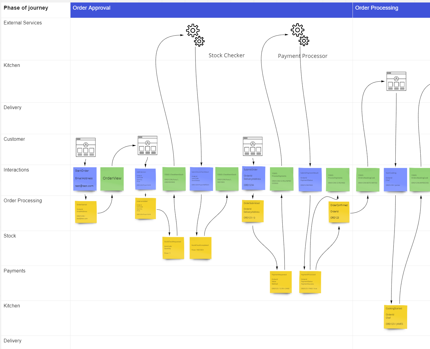 event flow with service groupings