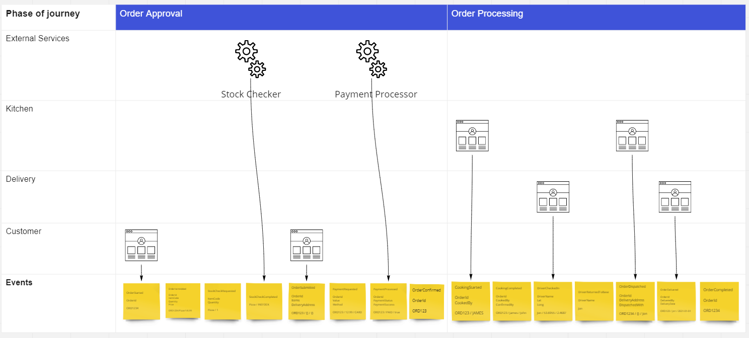 storyline of event flow with wire frames