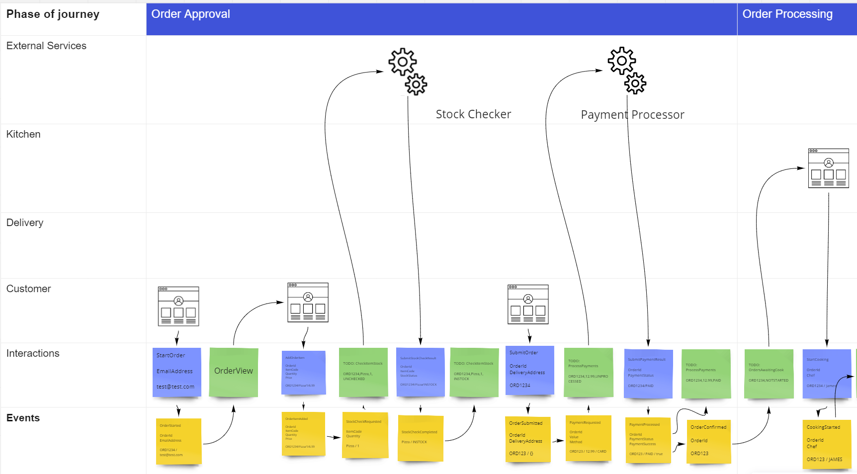 storyline of event flow read model included